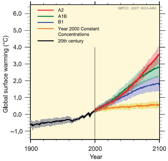 Quelle: Solomon et al, Climate Change 2007: The Physical Science Basis